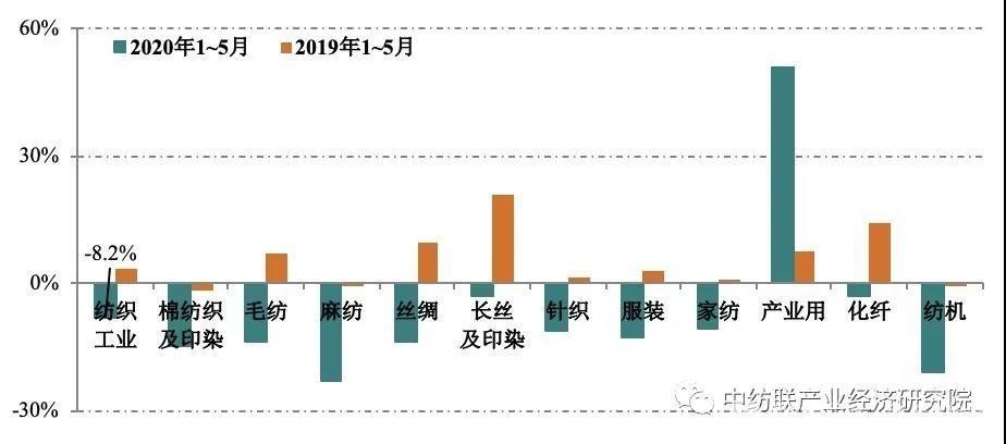 2020年1~5月纺织行业承压回升,风险挑战增多