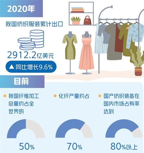 专家:持续推进研发智能化高品质纺织装备 提高数字化水平