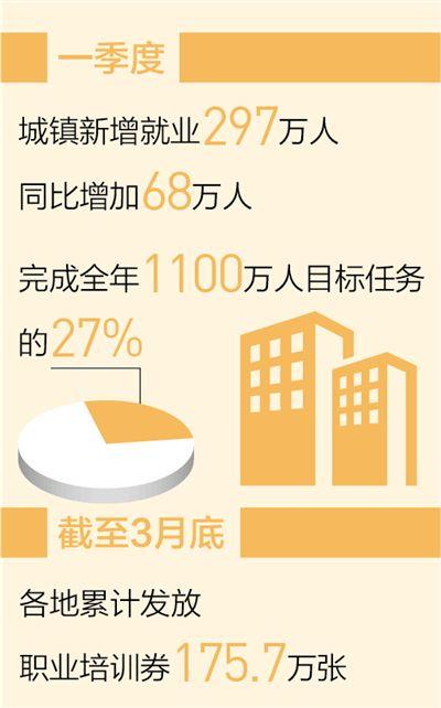 一季度城镇新增就业二百九十七万人,就业实现良好开局